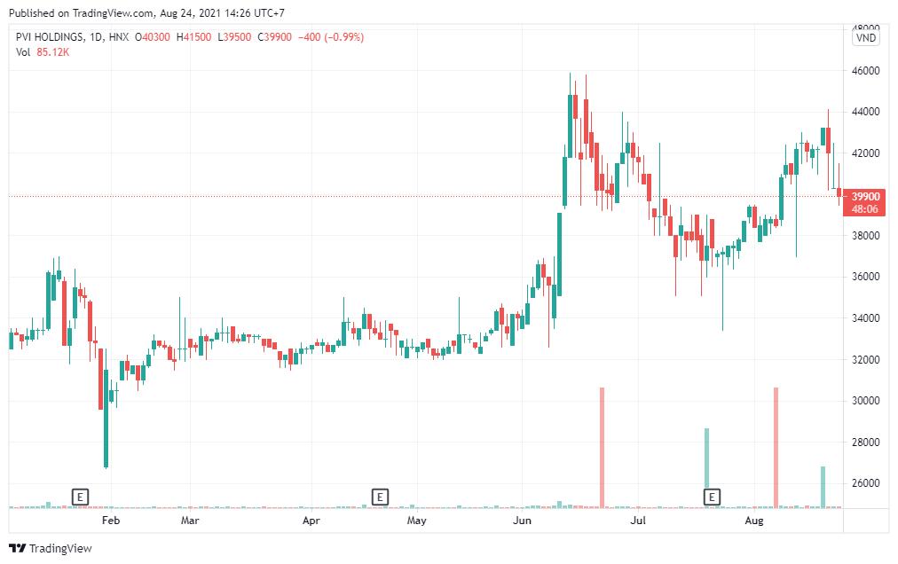 Chứng khoán HSC không còn là cổ đông lớn của PVI - Ảnh 1.