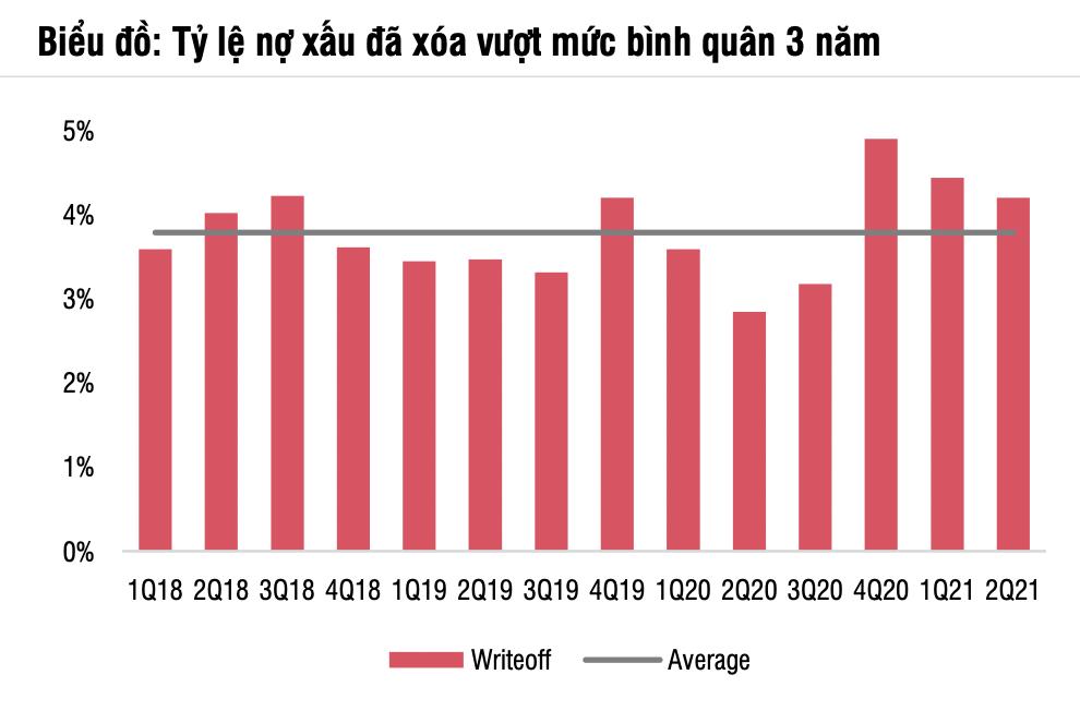 SSI tăng dự báo lợi nhuận năm 2021 của VPBank lên 14.200 tỷ đồng, giảm của FE Credit về 2.800 tỷ đồng - Ảnh 3.