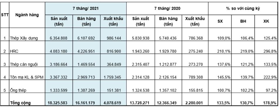 Xuất khẩu tôn mạ tăng hơn 2,2 lần trong 7 tháng đầu năm - Ảnh 1.