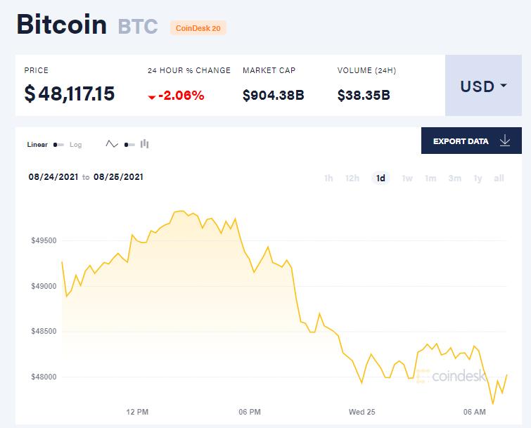 Chỉ số giá bitcoin hôm nay 25/8/2021. (Nguồn: CoinDesk).