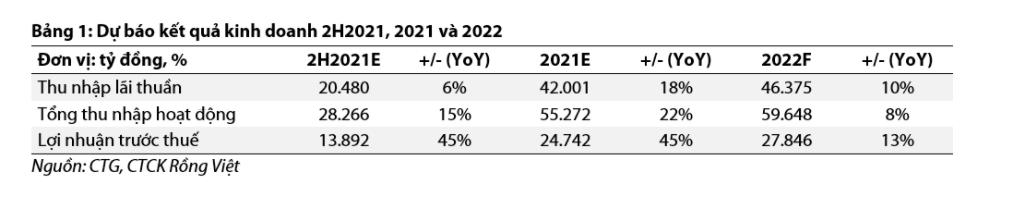 VDSC giảm dự báo lợi nhuận năm 2021 của VietinBank xuống 24.700 tỷ đồng  - Ảnh 1.