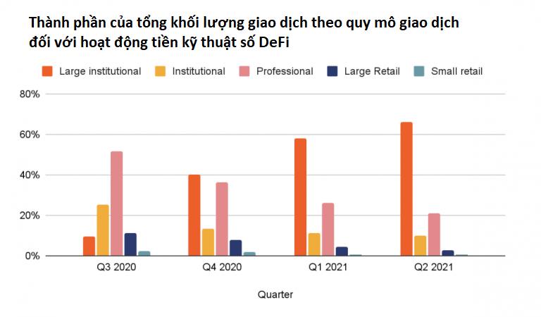 Thành phần DeFi theo quy mô giao dịch của từng nhóm nhà đầu tư. (Nguồn: The Block Crypto).