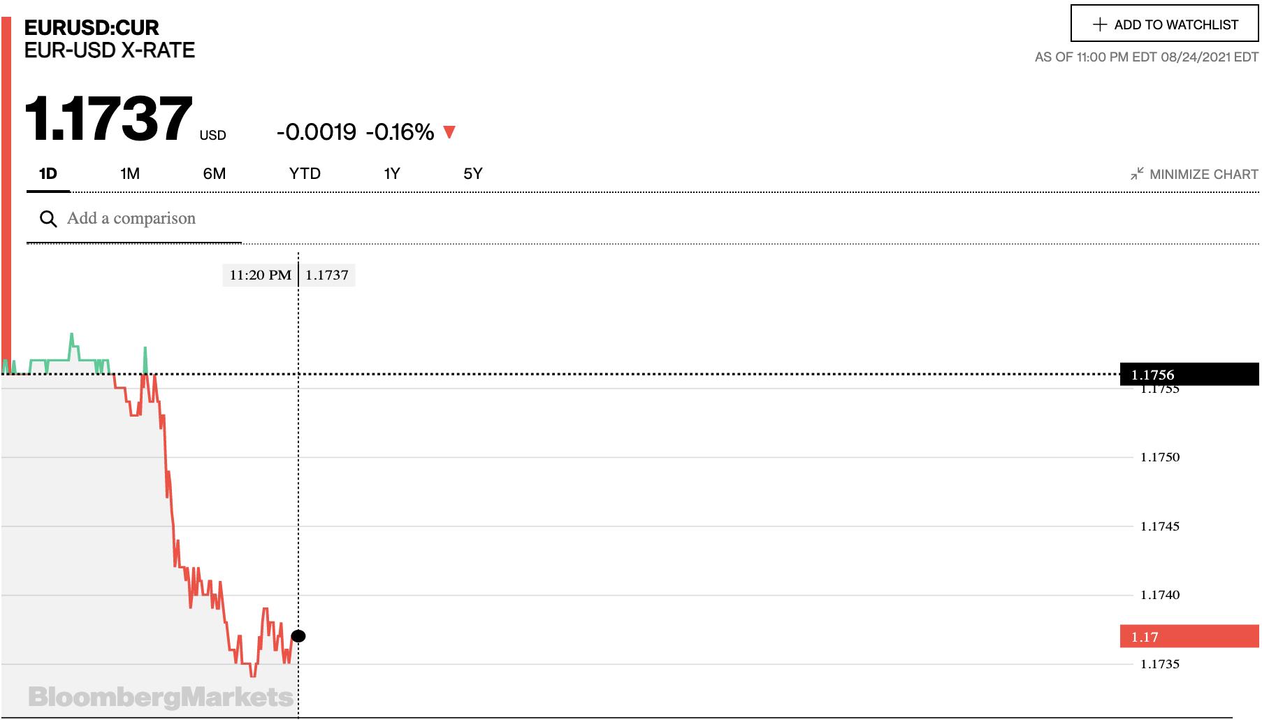 Tỷ giá euro hôm nay 25/8: Đa số ngân hàng quay đầu giảm đồng loạt - Ảnh 2.