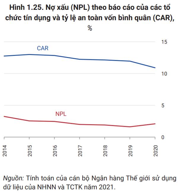 World Bank: Việt Nam nên thận trọng với rủi ro nợ xấu trong tương lai - Ảnh 3.