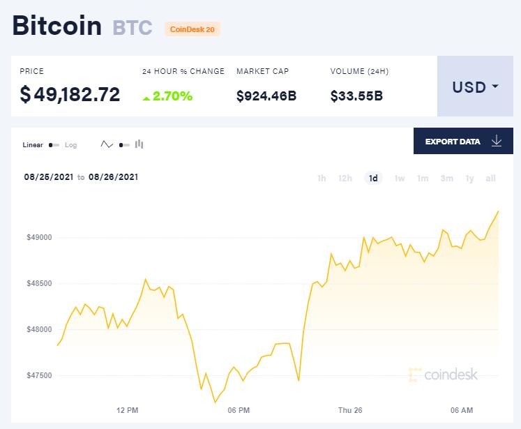 Chỉ số giá bitcoin hôm nay 26/8/2021. (Nguồn: CoinDesk).