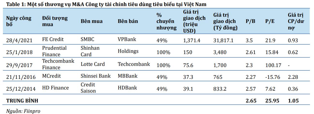 Ngân hàng Thái chi bao nhiêu tiền cho thương vụ mua lại SHB Finance? - Ảnh 1.