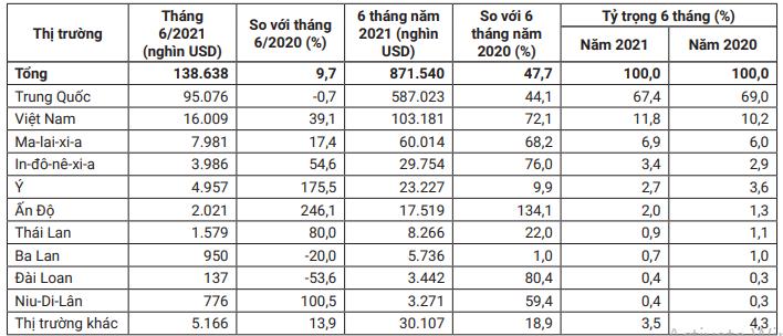 Việt Nam là thị trường cung cấp nội thất gỗ lớn thứ hai cho Australia, kim ngạch tăng hơn 72% trong nửa đầu năm - Ảnh 2.