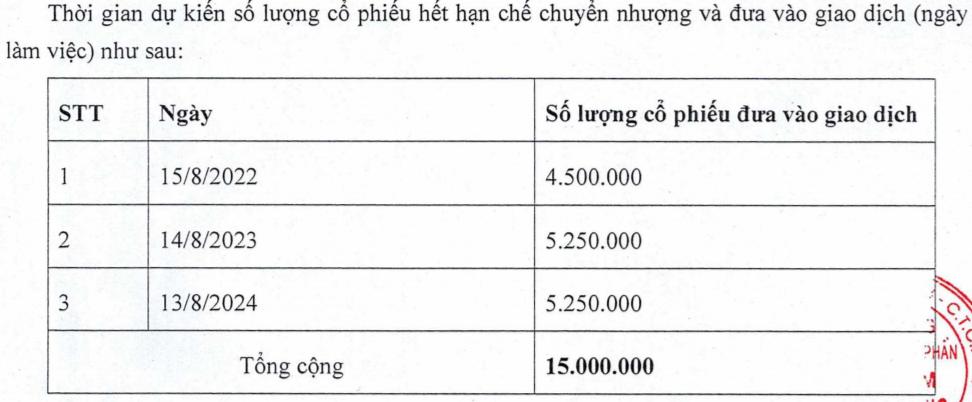 VPBank sẽ phân phối 15 triệu cổ phiếu ESOP trong tháng 9 - Ảnh 1.