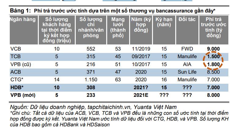 Yuanta Việt Nam: Techcombank và VPBank sẽ tái đàm phán bancassurance với  khoản phí 'trả trước' cao hơn   - Ảnh 1.