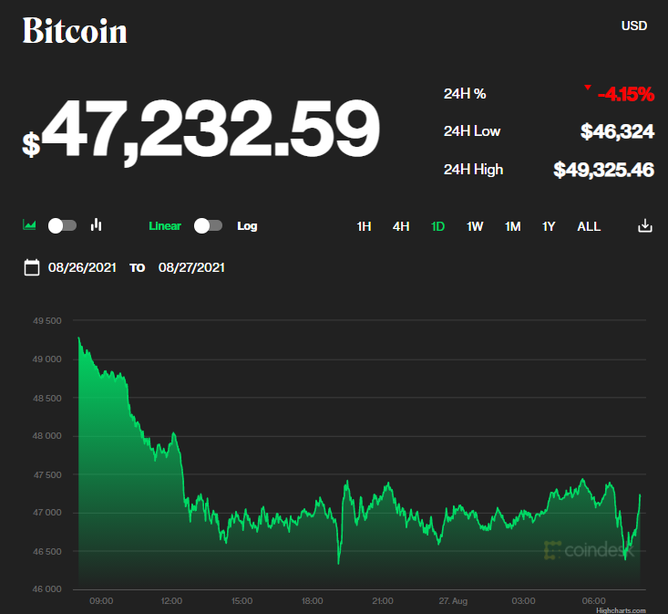 Chỉ số giá bitcoin hôm nay 27/8/2021. (Nguồn: CoinDesk).