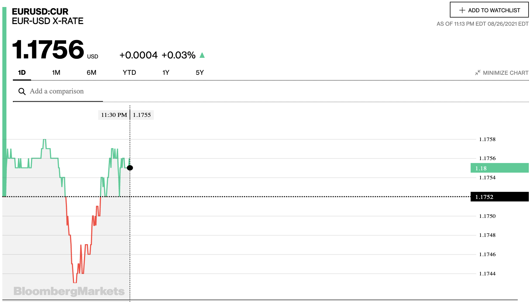 Tỷ giá euro hôm nay 27/8: Các ngân hàng lại quay đầu giảm đồng loạt - Ảnh 2.