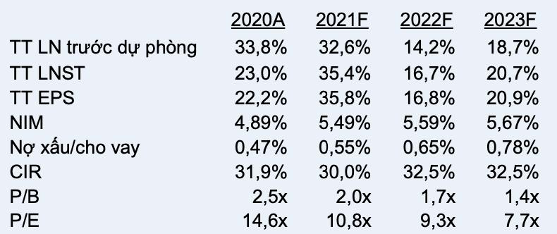 NIM của Techcombank sẽ vẫn tăng bất chấp các chương trình giảm lãi suất? - Ảnh 1.