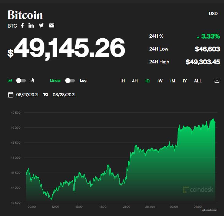 Chỉ số giá bitcoin hôm nay 28/8/2021. (Nguồn: CoinDesk).