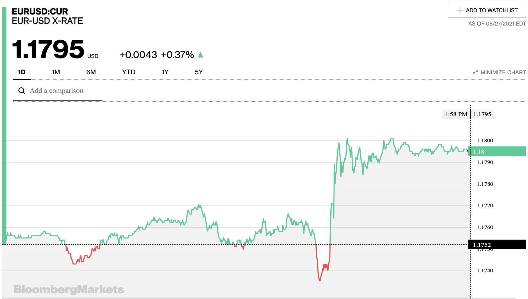 Tỷ giá euro hôm nay 28/8: Xu hướng tăng chiếm đa số ngân hàng ngày cuối tuần - Ảnh 2.
