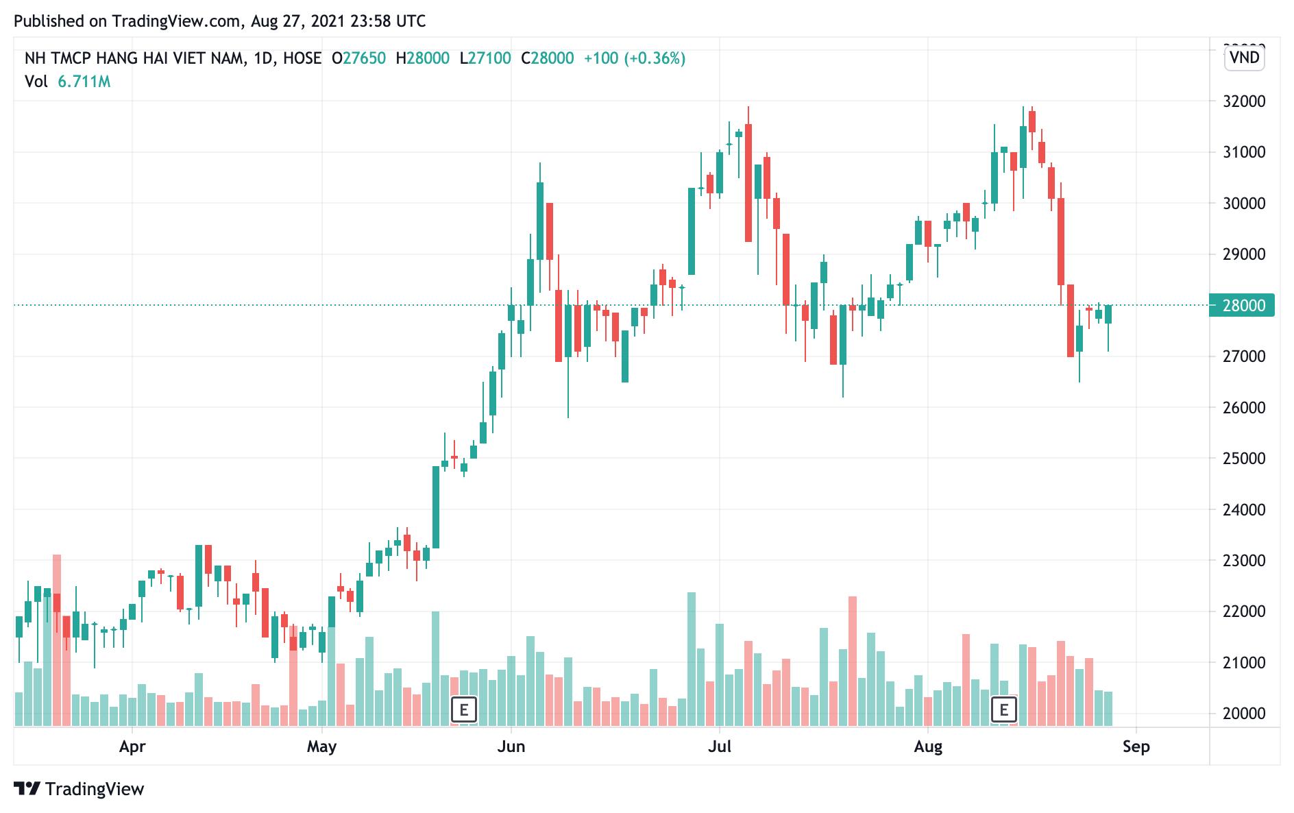 Giá cổ phiếu giảm sâu, công ty thành viên của TNG Holdings bán thành công 8 triệu cổ phiếu MSB - Ảnh 1.