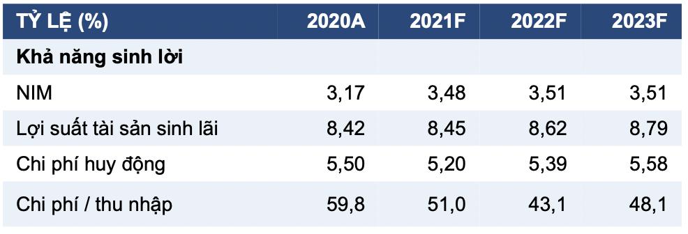 Các khoản vay tái cơ cấu của LienVietPostBank đã tăng 50% lên 6.000 tỷ đồng - Ảnh 1.