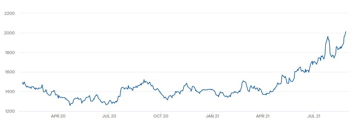 Giá cà phê bước vào chu kỳ tăng mới, có thể chạm mức 47.000 đồng/kg vào cuối năm? - Ảnh 1.