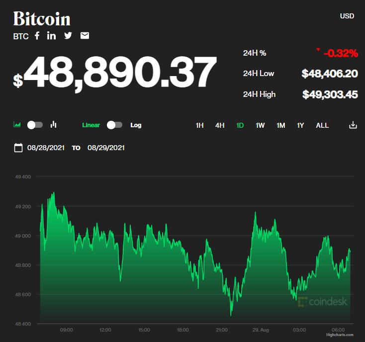 Chỉ số giá bitcoin hôm nay 29/8/2021. (Nguồn: CoinDesk).
