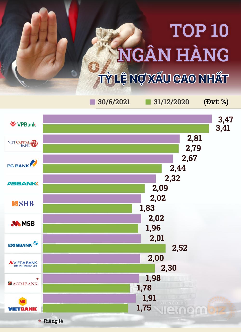 TOP 10 ngân hàng có nhiều nợ xấu nhất 6 tháng đầu năm 2021 - Ảnh 3.