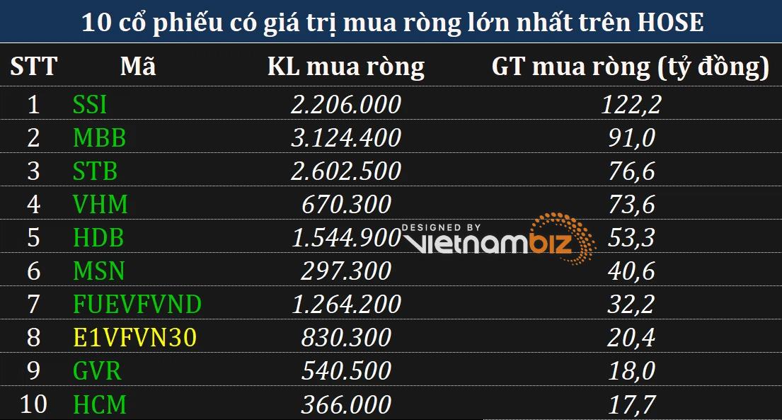 Phiên 3/8: Khối ngoại duy trì mua ròng trên cả 3 sàn khi VN-Index tăng hơn 18 điểm - Ảnh 1.
