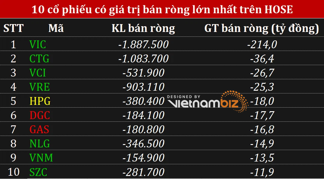 Phiên 3/8: Khối ngoại duy trì mua ròng trên cả 3 sàn khi VN-Index tăng hơn 18 điểm - Ảnh 2.