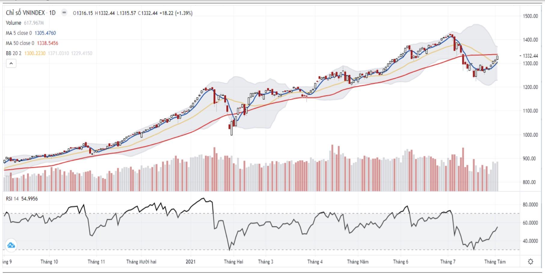 Nhận định thị trường chứng khoán ngày 4/8: Kiểm tra lại ngưỡng 1.350 điểm  - Ảnh 1.