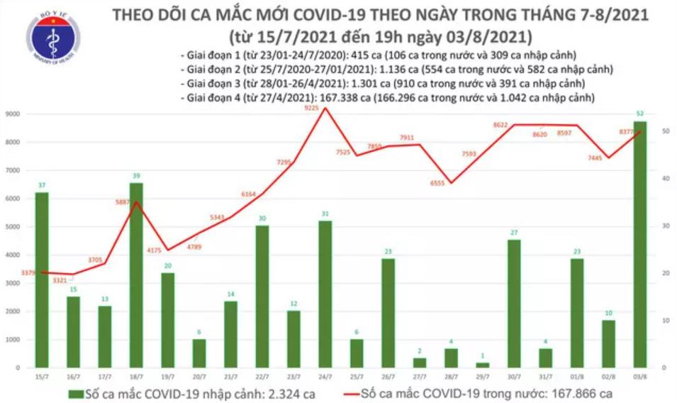 Ngày 3/8 gần 8.400 ca mắc COVID-19, TP HCM và Bình Dương tiếp tục nhiều nhất - Ảnh 1.