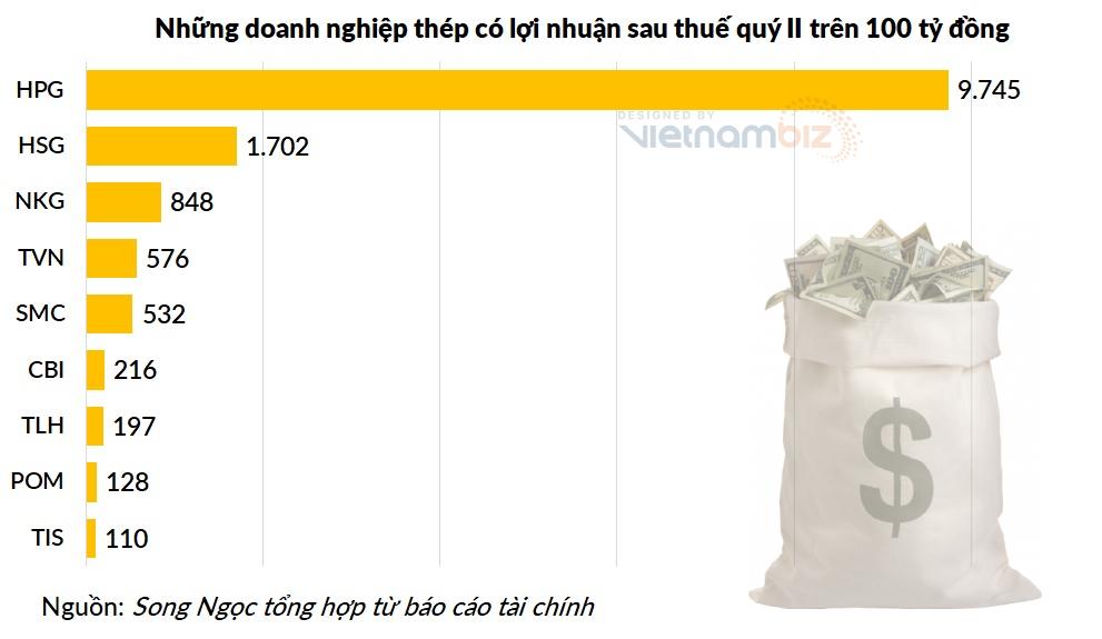 Hòa Phát và Hoa Sen chiếm gần 80% lợi nhuận ngành thép quý II - Ảnh 4.
