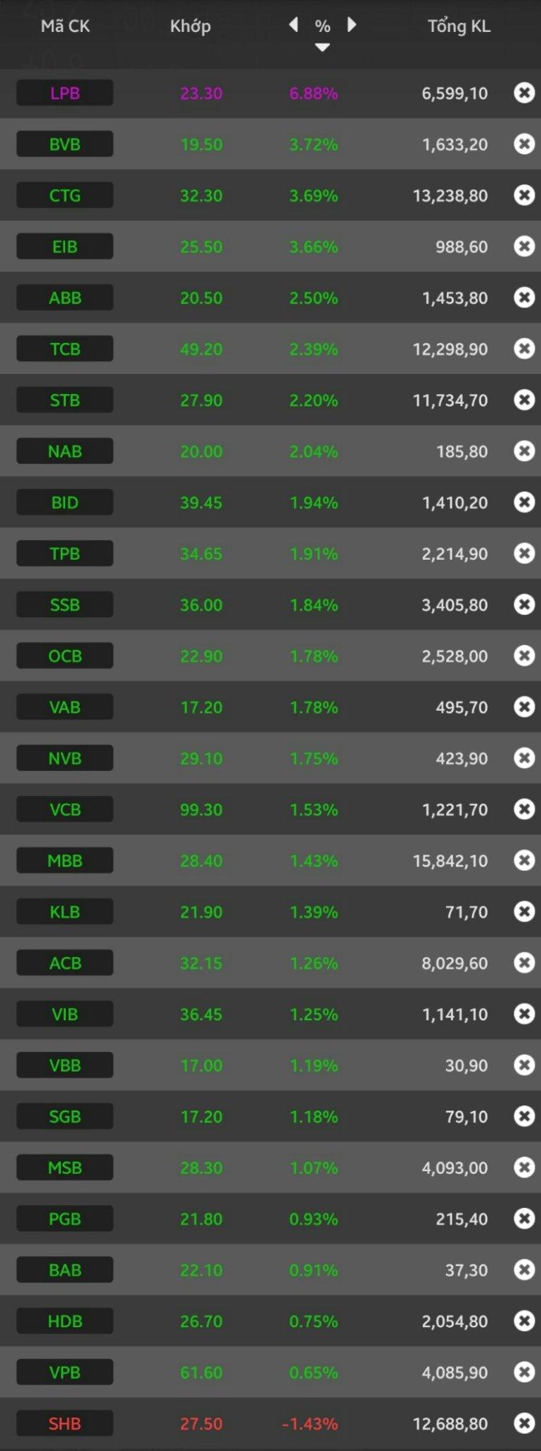 Sắc xanh trở lại nhóm cổ phiếu ngân hàng, CTG và VCB dẫn dắt thị trường - Ảnh 2.