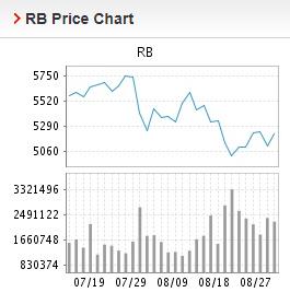 Giá thép xây dựng hôm nay 30/8: Bất ngờ tăng trở lại trong ngày đầu tuần - Ảnh 2.
