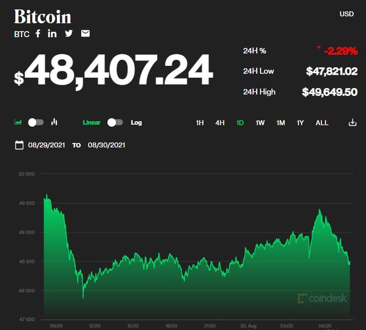 Chỉ số giá bitcoin hôm nay 30/8/2021. (Nguồn: CoinDesk).