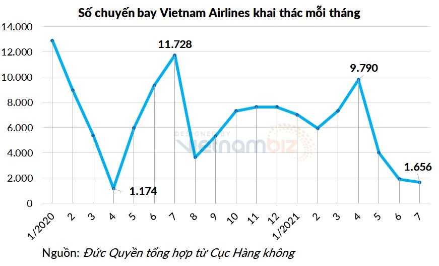 Vietnam Airlines âm vốn chủ sở hữu 2.570 tỷ đồng - Ảnh 3.