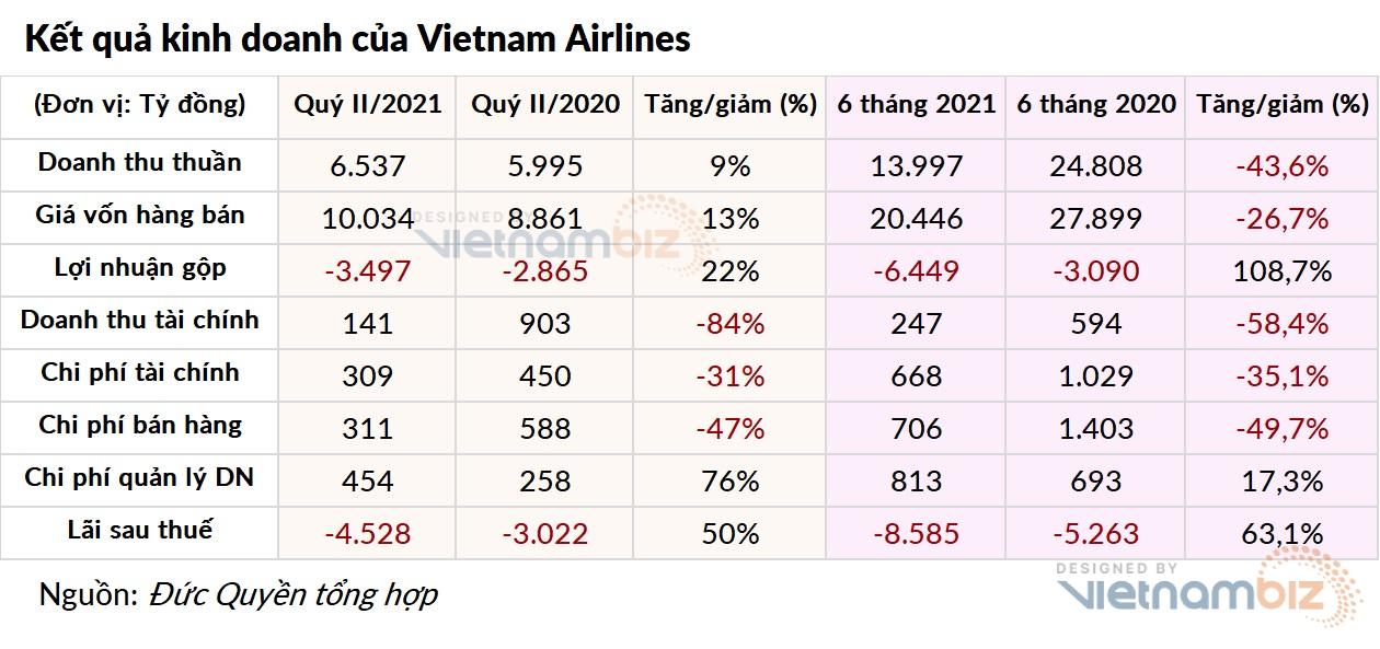 Vietnam Airlines âm vốn chủ sở hữu 2.570 tỷ đồng - Ảnh 2.