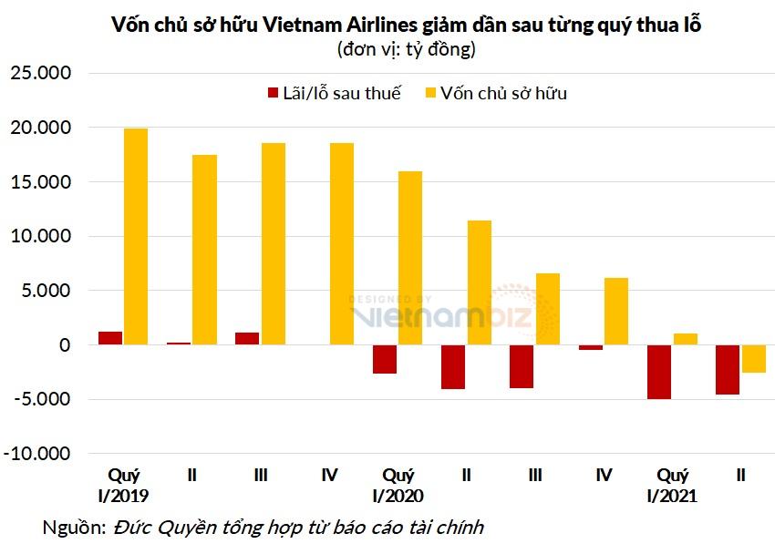 Cám cảnh âm vốn chủ sở hữu: Từ Vietnam Airlines, Gỗ Trường Thành cùng loạt doanh nghiệp UPCoM - Ảnh 4.