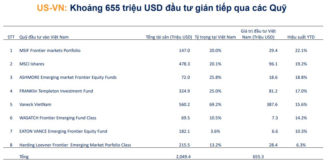 Chứng khoán BSC: Đầu tư vào ngành nào theo triển vọng quan hệ Việt - Mỹ - Ảnh 1.