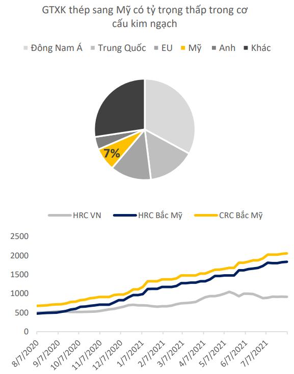 Chứng khoán BSC: Đầu tư vào ngành nào theo triển vọng quan hệ Việt - Mỹ - Ảnh 2.