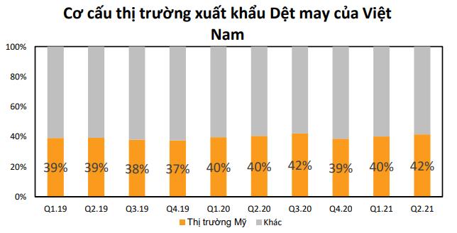 Chứng khoán BSC: Đầu tư vào ngành nào theo triển vọng quan hệ Việt - Mỹ - Ảnh 3.