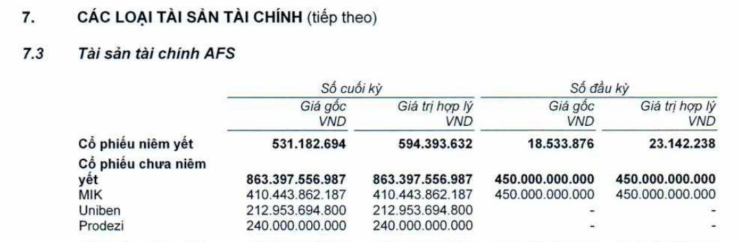 Techcombank Securities nắm hơn 21% vốn của công ty sở hữu mì 3 Miền - Ảnh 1.