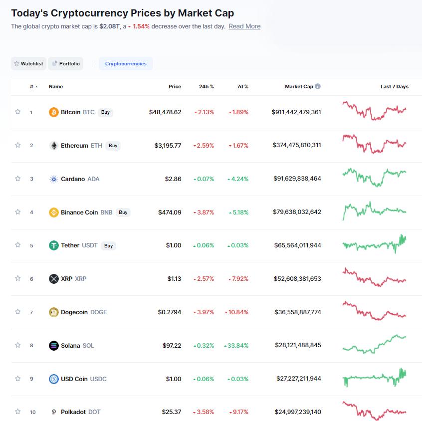 Nhóm 10 đồng tiền hàng đầu theo giá trị thị trường ngày 30/8/21. (Nguồn: CoinMarketCap).