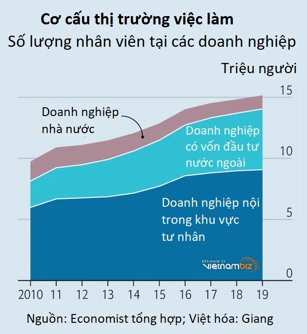Economist: COVID-19 không thể cản bước nền kinh tế Việt Nam - Ảnh 4.