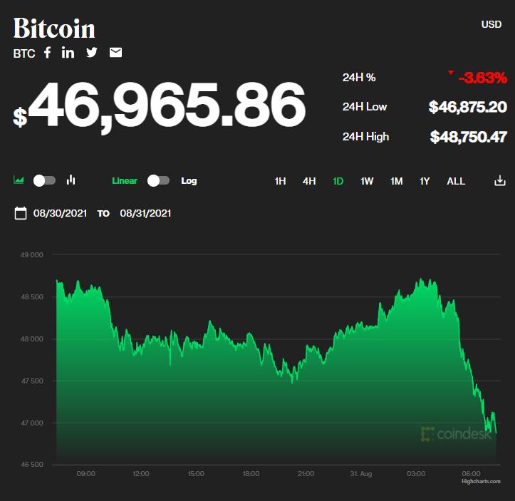 Chỉ số giá bitcoin hôm nay 31/8/2021. (Nguồn: CoinDesk).