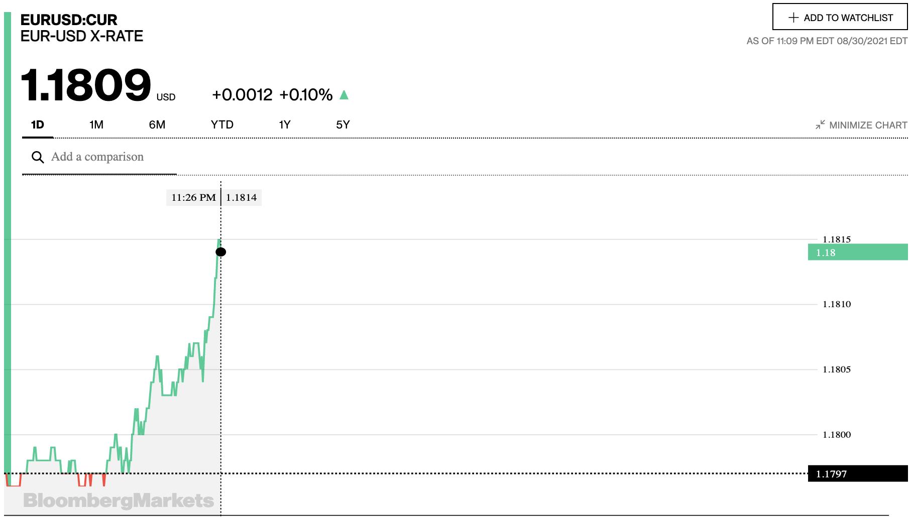 Tỷ giá euro hôm nay 31/8: Đa số ngân hàng quay đầu giảm - Ảnh 2.