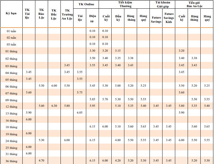 Lãi suất tiết kiệm tại các ngân hàng liên tục giảm trong nửa cuối tháng 8 - Ảnh 1.