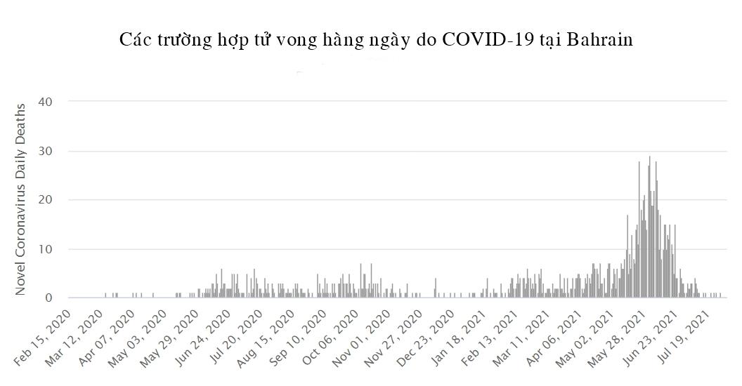 Tình hình dịch COVID-19 tại các quốc gia có tỷ lệ bao phủ vắc xin cao nhất thế giới - Ảnh 2.