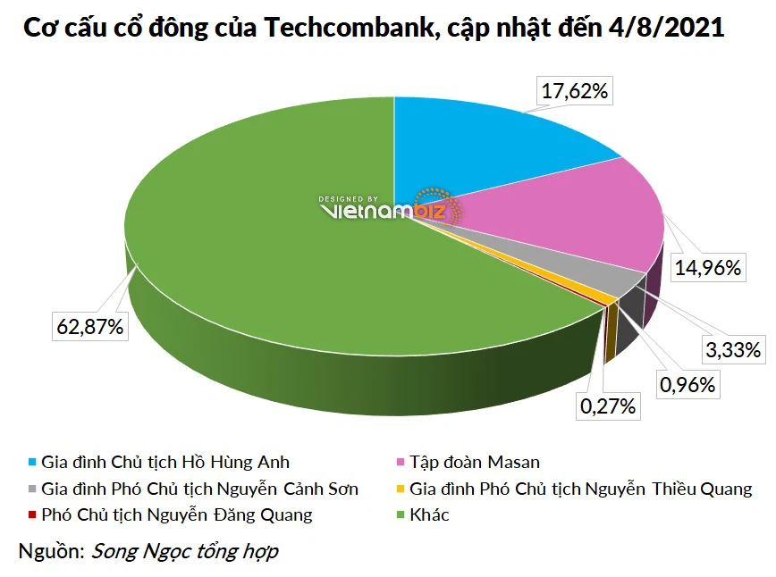Những người con nắm giữ khối cổ phiếu khủng trong tập đoàn của cha: Techcombank, Hòa Phát, SHB - Ảnh 1.