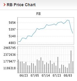 Giá thép xây dựng hôm nay 4/8: Tăng trở lại, giá thép thanh đạt mức 5.355 nhân dân tệ/tấn - Ảnh 2.