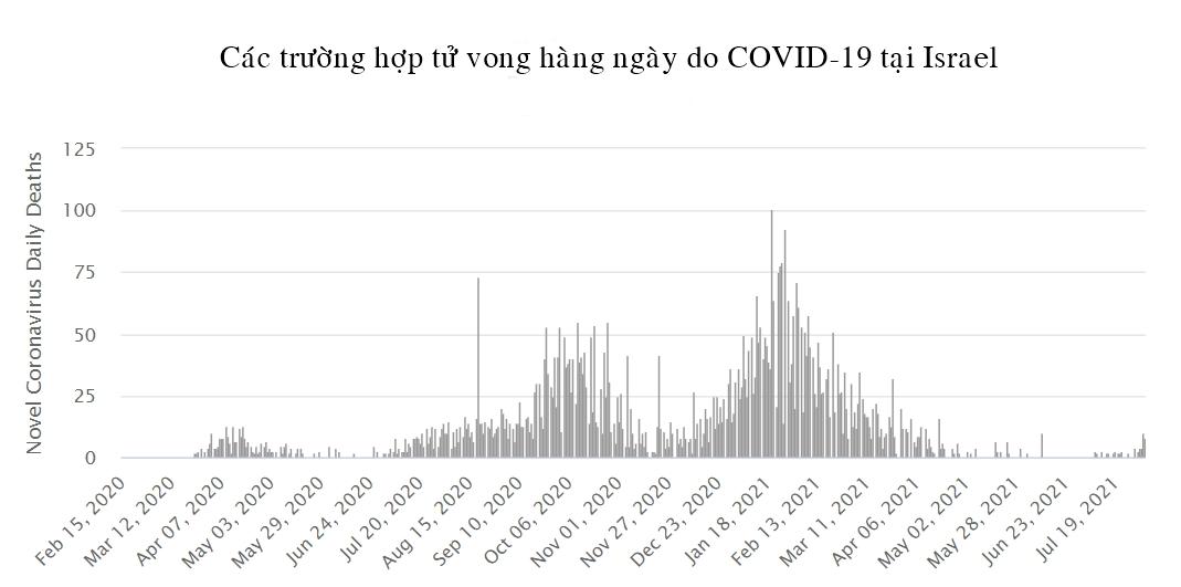 Tình hình dịch COVID-19 tại các quốc gia có tỷ lệ bao phủ vắc xin cao nhất thế giới - Ảnh 1.