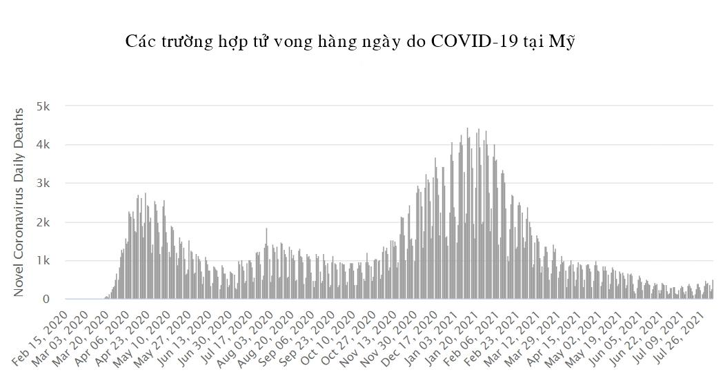 Tình hình dịch COVID-19 tại các quốc gia có tỷ lệ bao phủ vắc xin cao nhất thế giới - Ảnh 3.