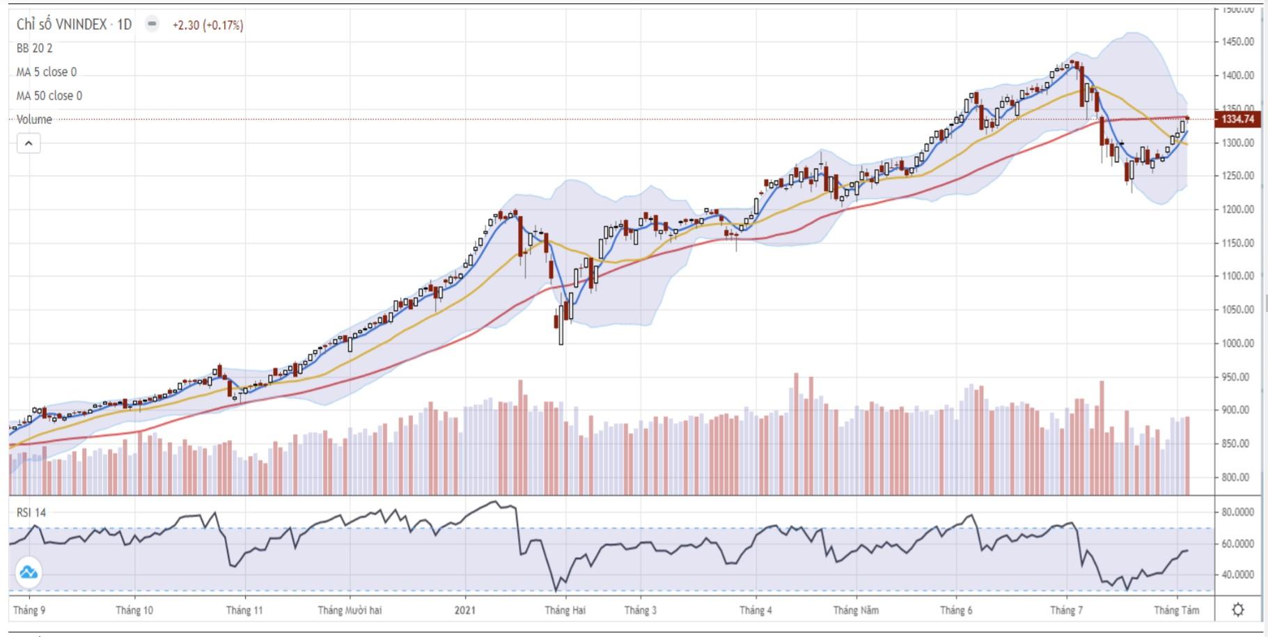Nhận định thị trường chứng khoán ngày 5/8: Vận động trong vùng 1.330 - 1.350 điểm - Ảnh 1.