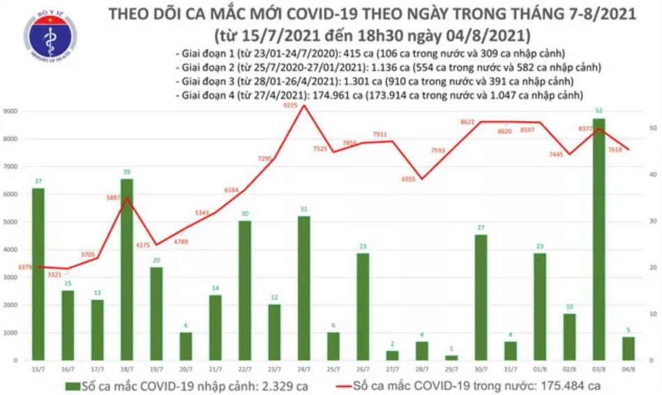 Ngày 4/8 hơn 7.600 ca mắc COVID-19, TP HCM giảm một nửa số ca mắc so với hôm qua - Ảnh 1.